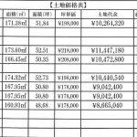 土地価格表